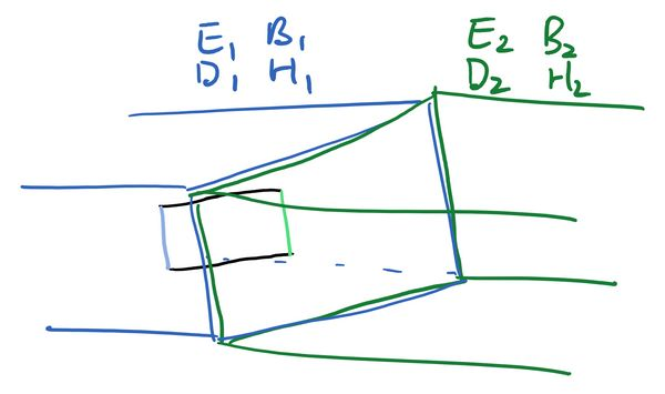 The rectangular pipe, but instead of the pillbox we have a rectangle whose face is perpendicular to the boundary. The left-hand side is parallel to the boundary, inside the left-hand region, and coloured blue. The right-hand side is also parallel to the boundary, inside the right-hand region, and coloured green. The top and bottom sides are perpendicular to the boundary and coloured black.