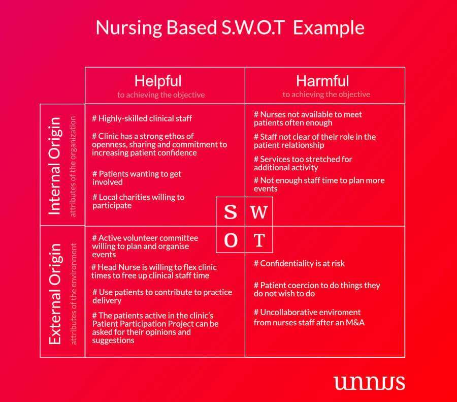 SWOT Analysis for nurses