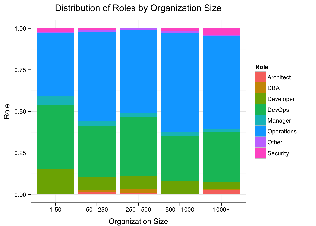 Roles by Organization Size