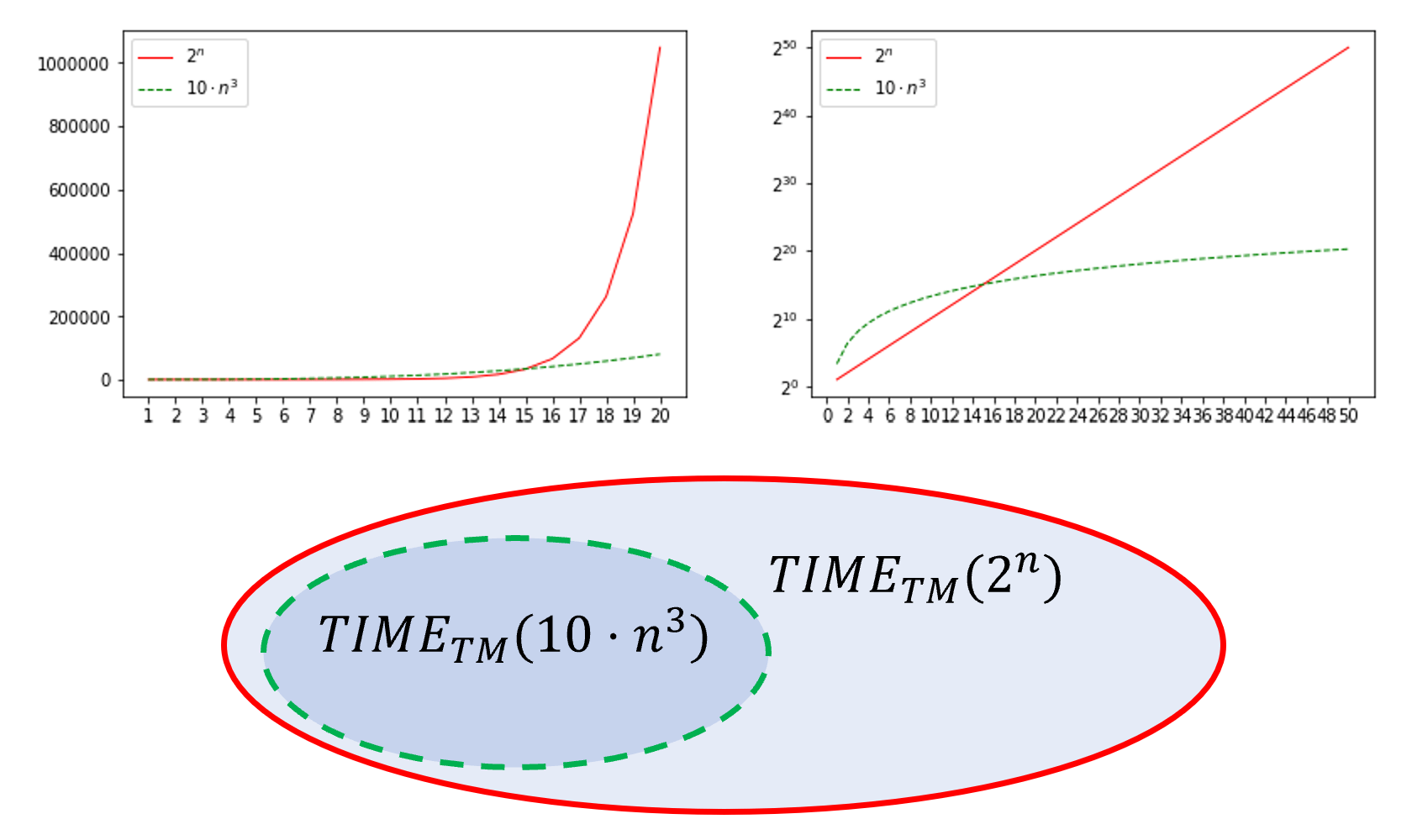 12.2: Comparing T(n)=10n^3 with T'(n) = 2^n (on the right figure the Y axis is in log scale). Since for every large enough n, T'(n) \geq T(n), \ensuremath{\mathit{TIME}}_{\mathsf{TM}}(T(n)) \subseteq \ensuremath{\mathit{TIME}}_{\mathsf{TM}}(T'(n)).