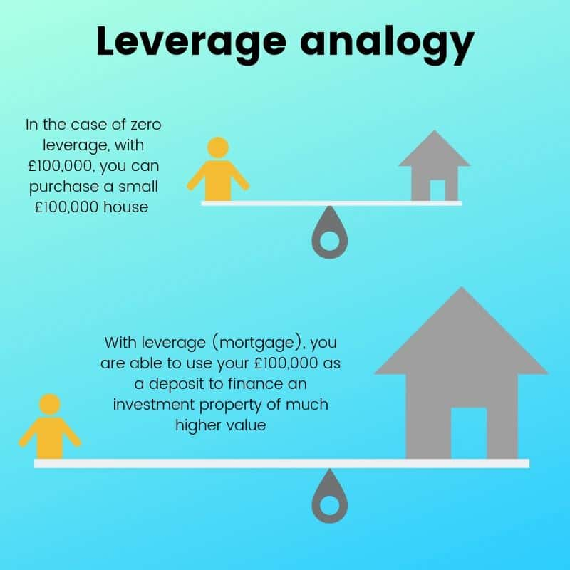 leverage in property investing
