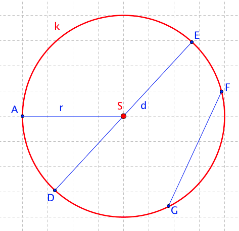 Základní kružnice s vyznačeným průměrem a poloměrem