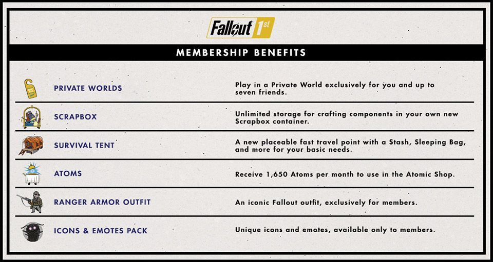 description of features for Fallout 1st from Bethesda's website