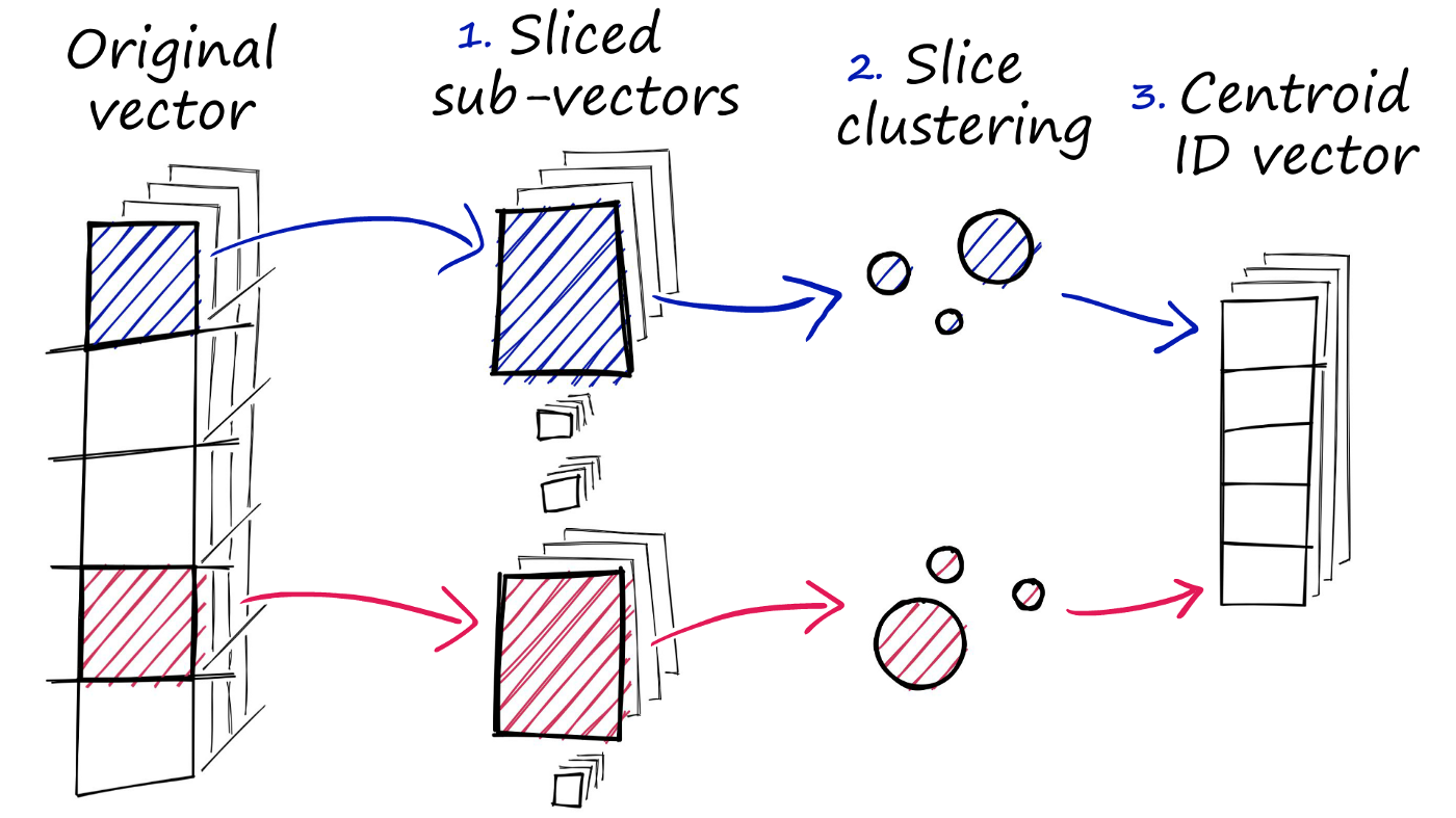 Three steps of product quantization
