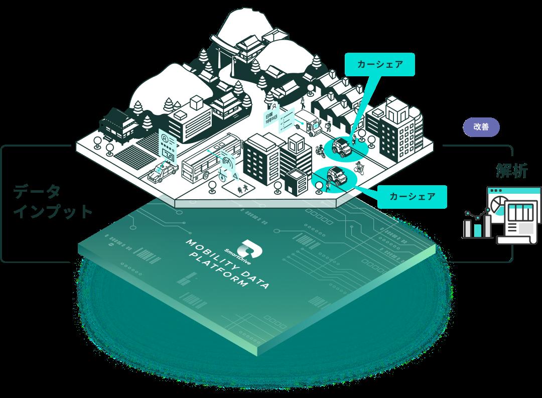 Mobility Data Platformの概略イメージ図