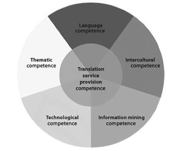 EU competences