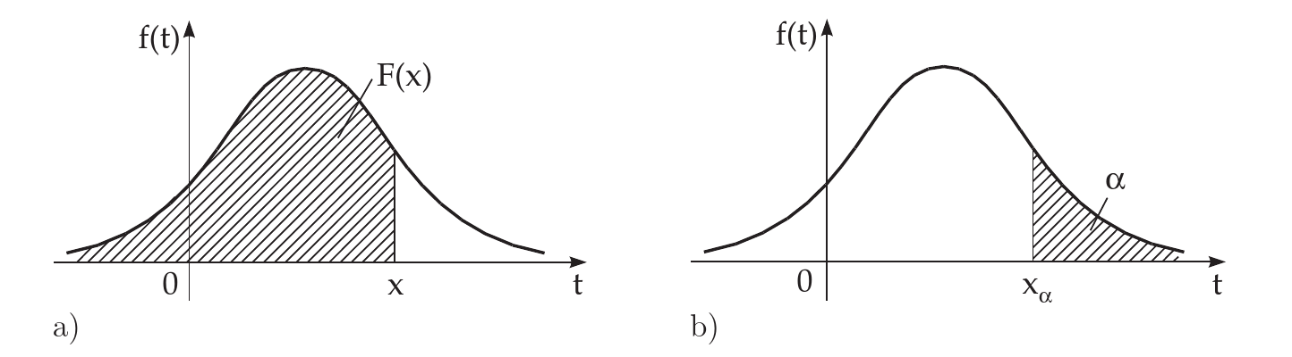 Probability as an area.