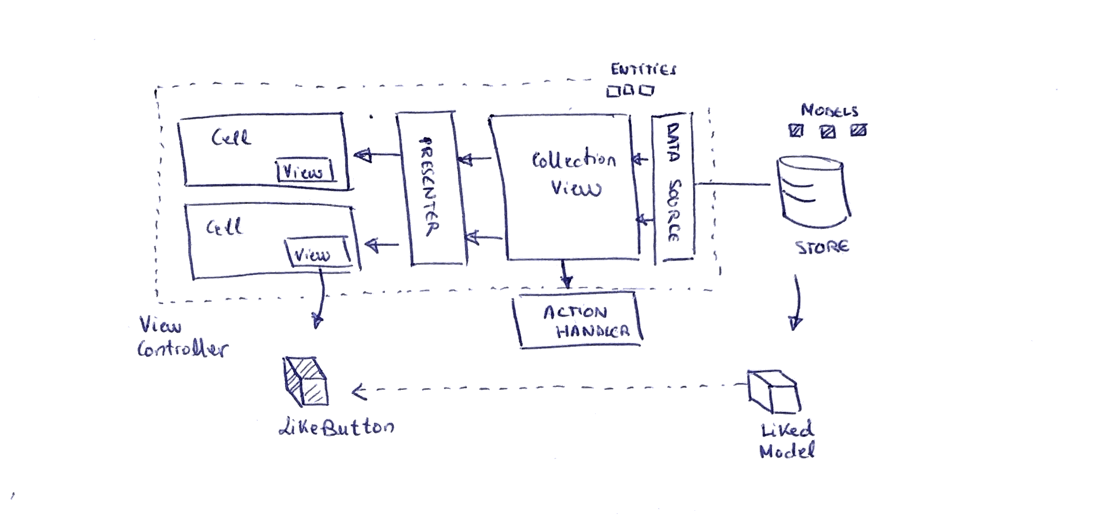 An example of a typical collection view presenting data in cells