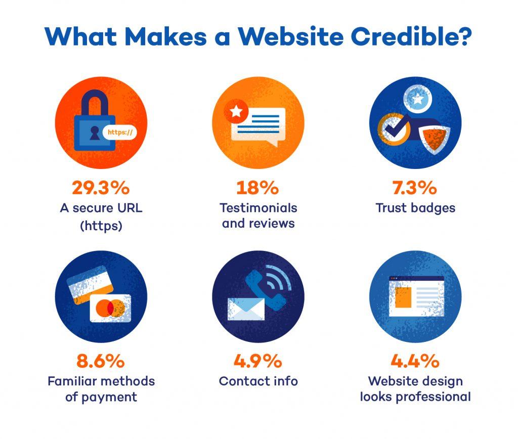 Credible website statistics