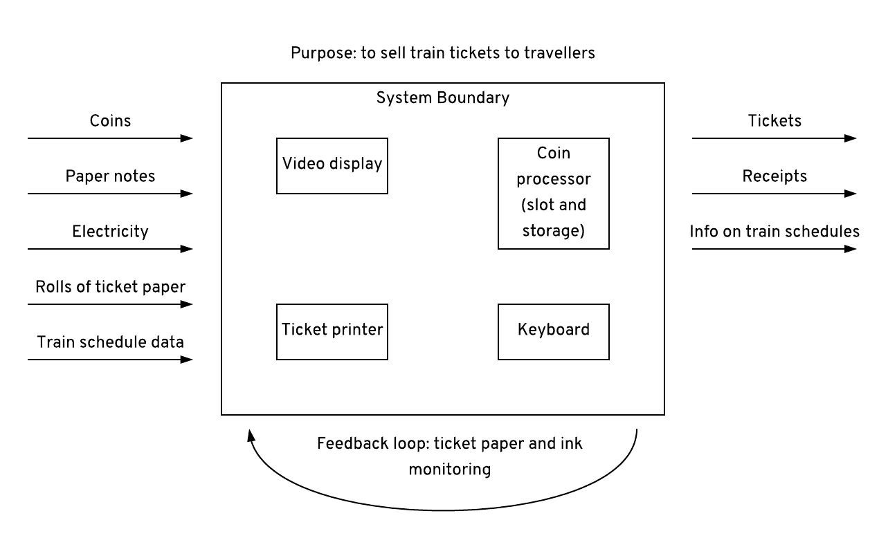 A picture of an example system diagram depicting a vending machine for train tickets