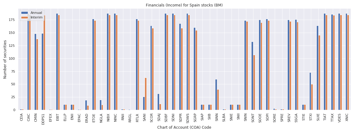 Spain Reuters financials income sheet