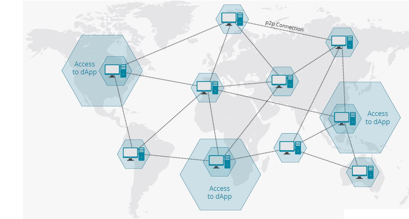 distributed decentralized nodes
