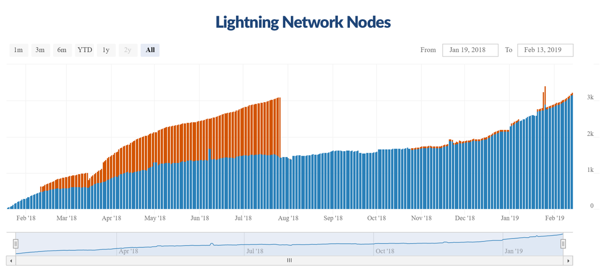 growth of lightning network nodes
