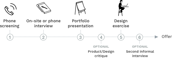 UX & Product Design Job Interview Process