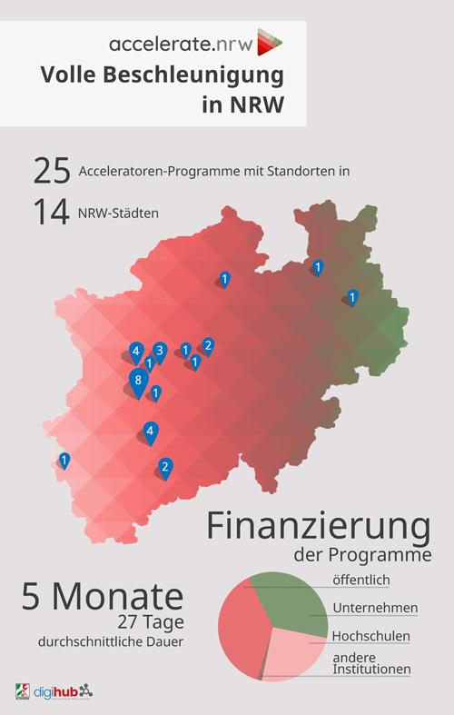 Die Infografik zeigt die Standorte von Acceleratoren-Programmen in NRW