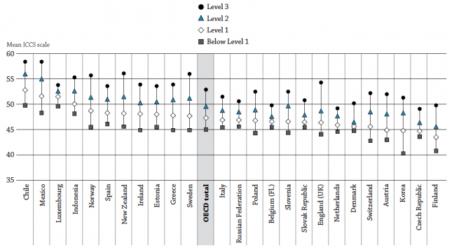 Students' attitudes towards equal rights for ethnic minorities (2009), by level of civic knowledge - OECD (2012)0