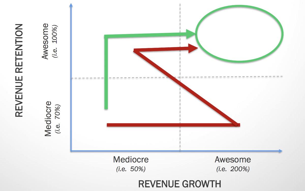 Retention vs. growth