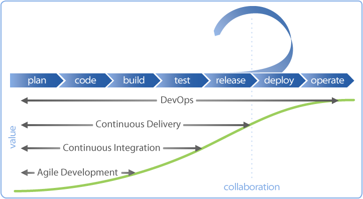 Solution Delivery Pipeline