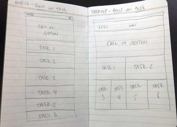 Photo of a wireframe sketch for CBU website task-based design