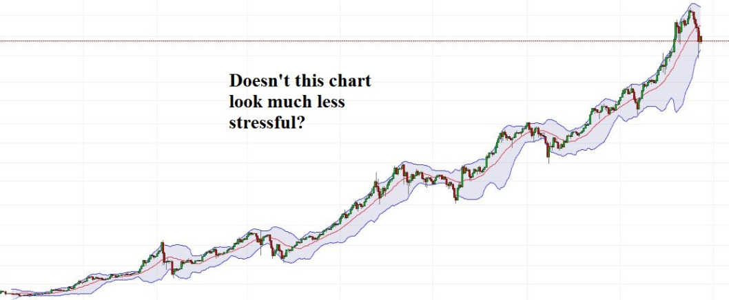 Figure 2: A Much More Peaceful, Bullish Chart