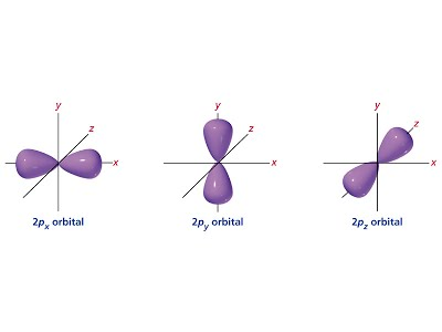 Image result for diagram of an electron orbital