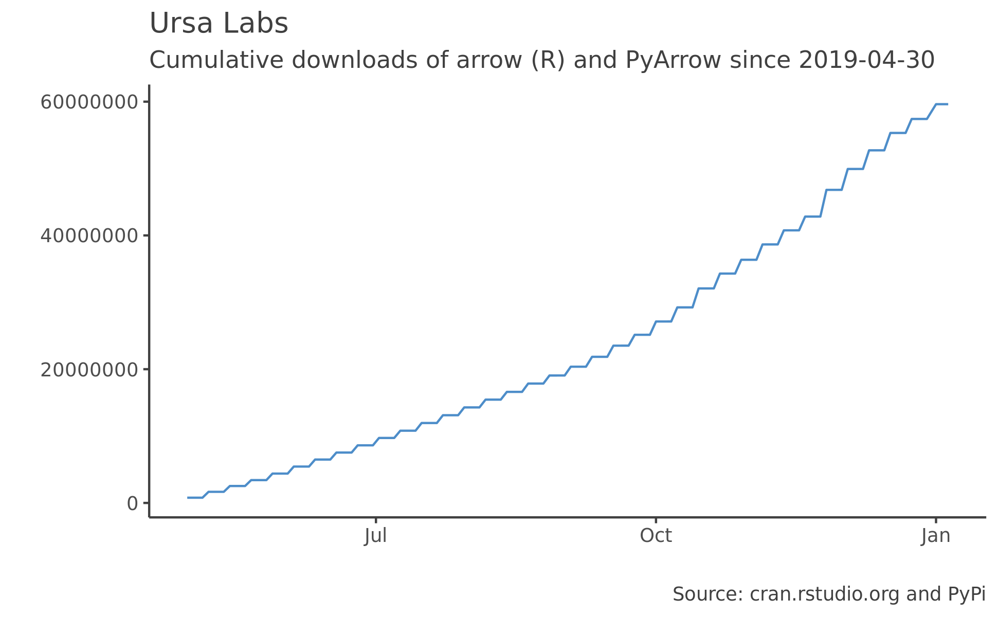 Apache Arrow and Ursa Labs graph