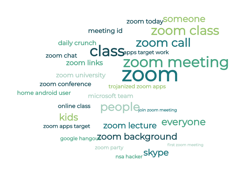 A MonkeyLearn word cloud made from reviews of Zoom.