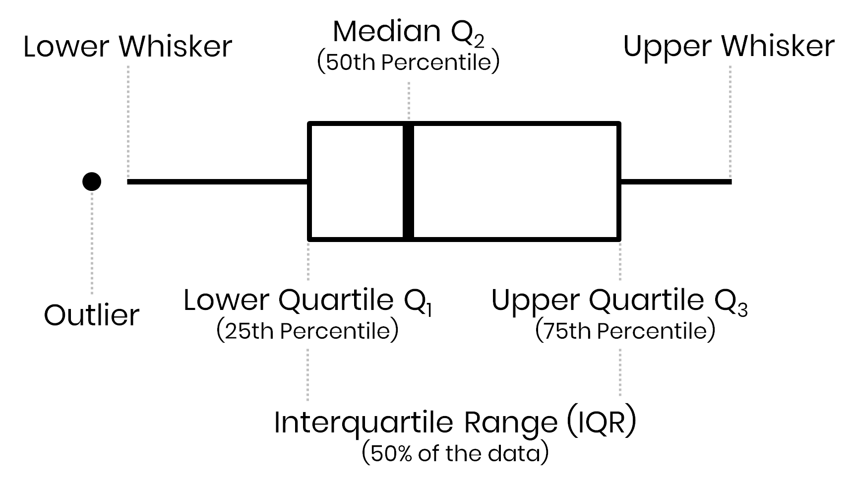 In a Box-and-Whisker plot the box visualizes the upper and lower quartiles, so the box spans the interquartile range (IQR) containing 50 percent of the data, and the median is marked by a vertical line inside the box.