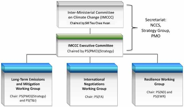 committees-and-work-groups-addressing-singapores-climate-change-related-issues-updated
