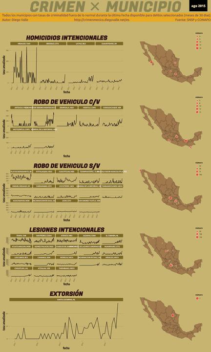 Infográfica del Crimen en México - Ago 2015
