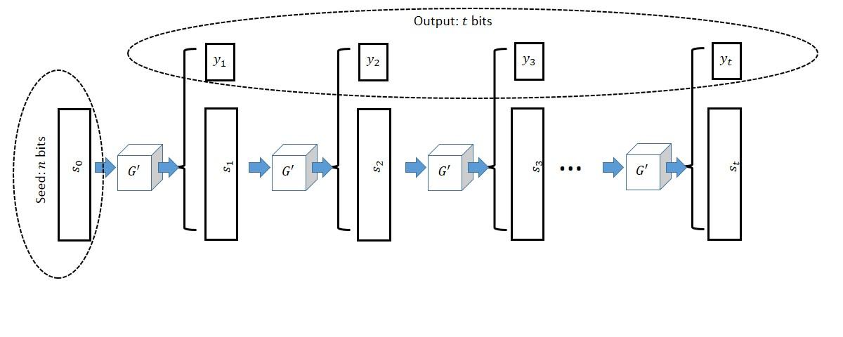 3.1: Length extension for pseudorandom generators