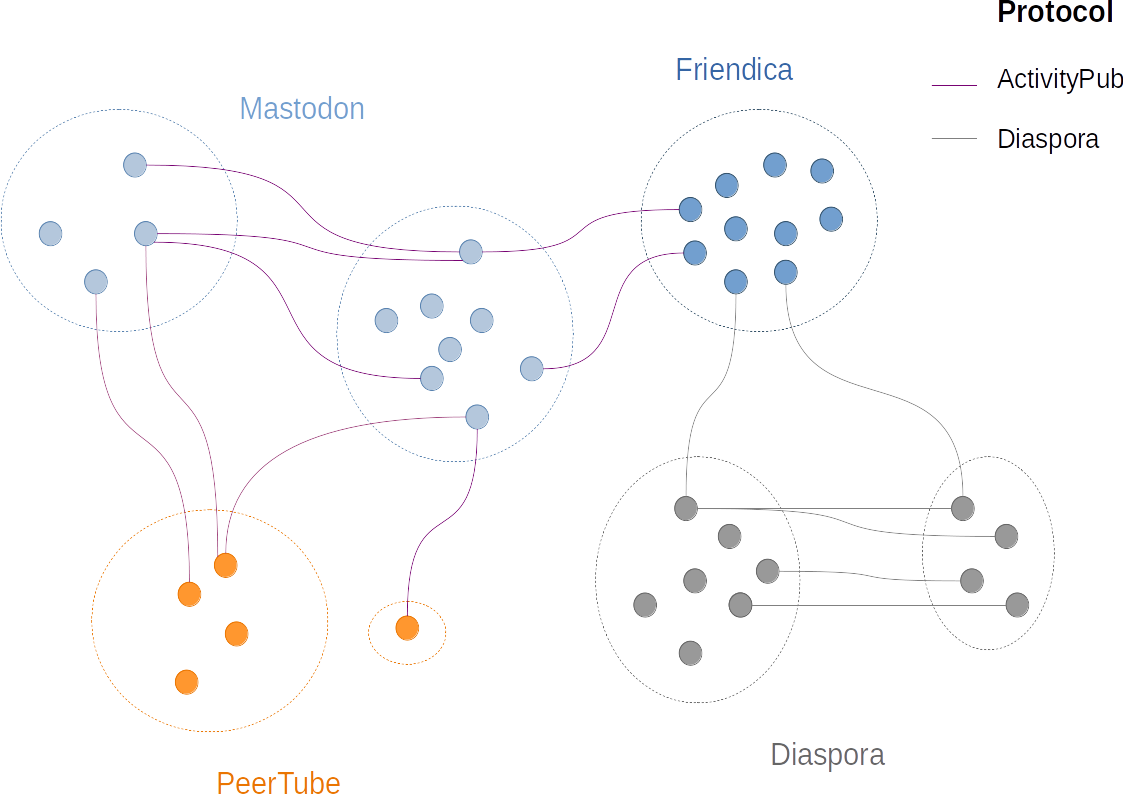 a graph of interconnected fediverse