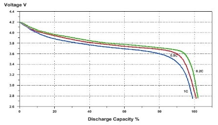 Lithium Ion discharge curve