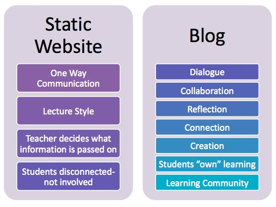 Static versus Blog
