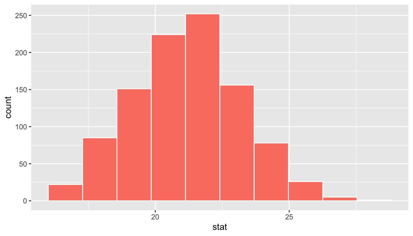 Sampling distribution for n=40 samples of pennies