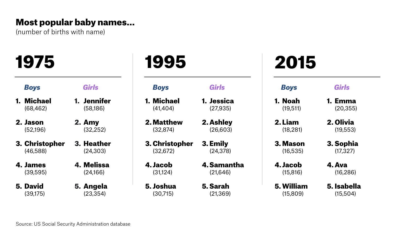 Nomen culture names by era