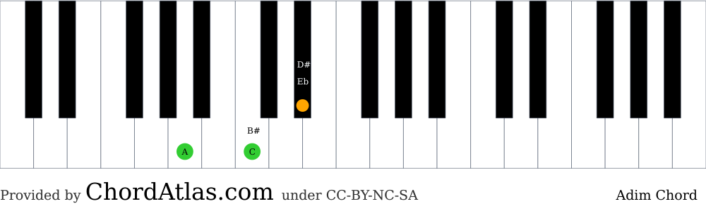 Piano chord chart for the A diminished chord (Adim). The notes A, C and Eb are highlighted.