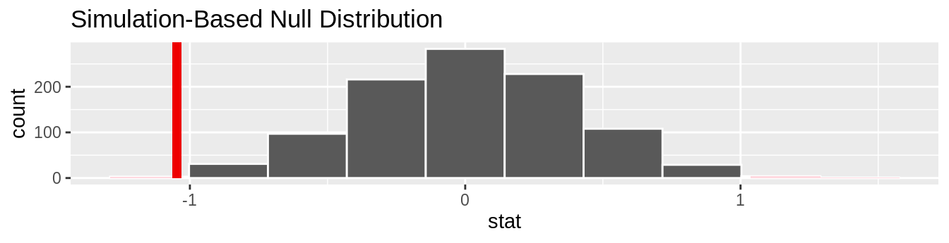 Null distribution, observed test statistic, and $p$-value.