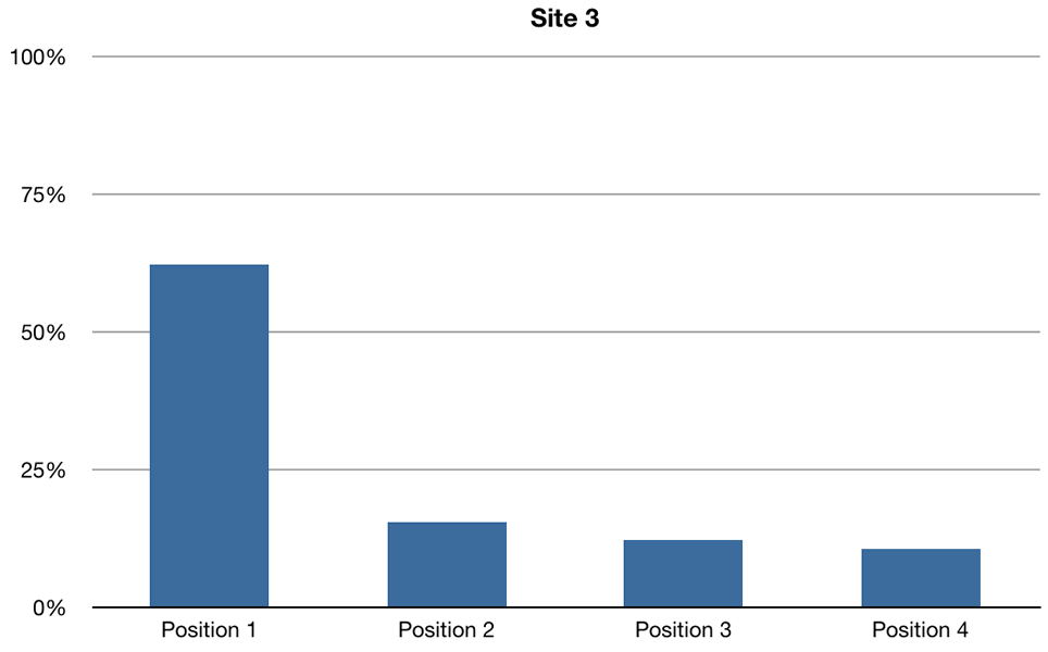 Site 3 Click-through rates