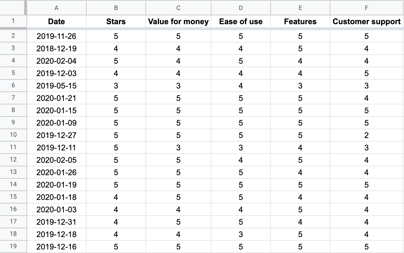 Data from Slack reviews organized into an Excel table.