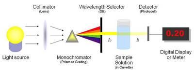 Image result for spectrophotometer diagram