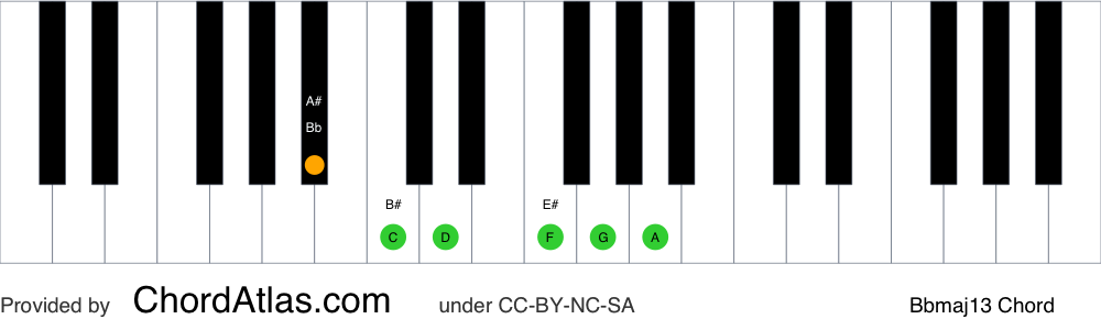 Piano chord chart for the B flat major thirteenth chord (Bbmaj13). The notes Bb, D, F, A, C and G are highlighted.