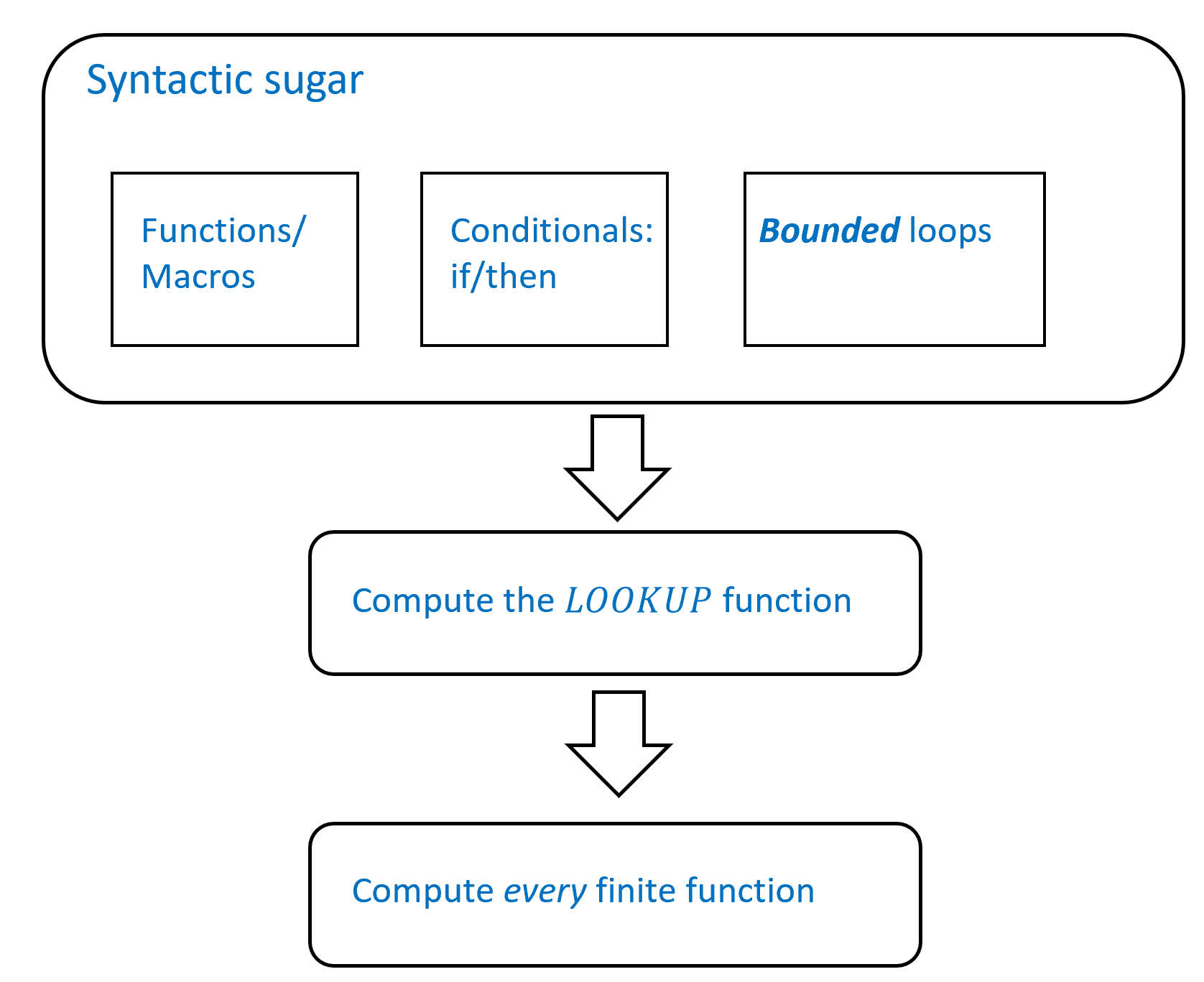 "An outline of the results of this chapter. In  we give a toolkit of ""syntactic sugar"" transformations showing how to implement features such as programmer-defined functions and conditional statements in NAND-CIRC. We use these tools in  to give a NAND-CIRC program (or alternatively a Boolean circuit) to compute the \ensuremath{\mathit{LOOKUP}} function. We then build on this result to show in  that NAND-CIRC programs (or equivalently, Boolean circuits) can compute every finite function. An alternative direct proof of the same result is given in ."