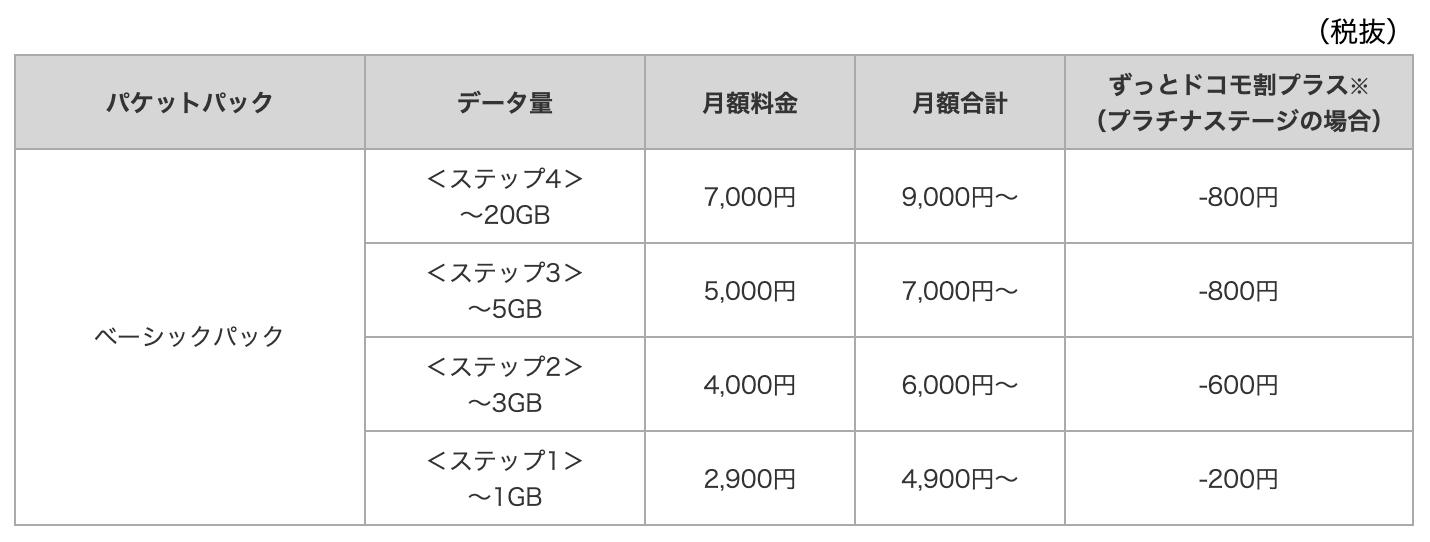 docomoモバイルWi-Fi料金表