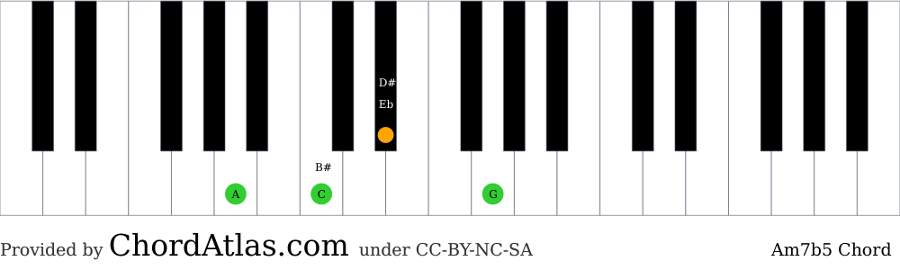 Piano chord chart for the A minor seventh flat five chord (Am7b5). The notes A, C, Eb and G are highlighted.