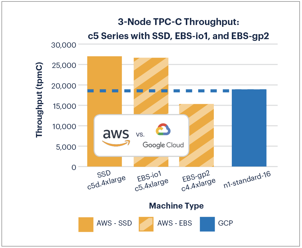 AWS Outperforms GCP in the 2018 Cloud Report - DZone Cloud