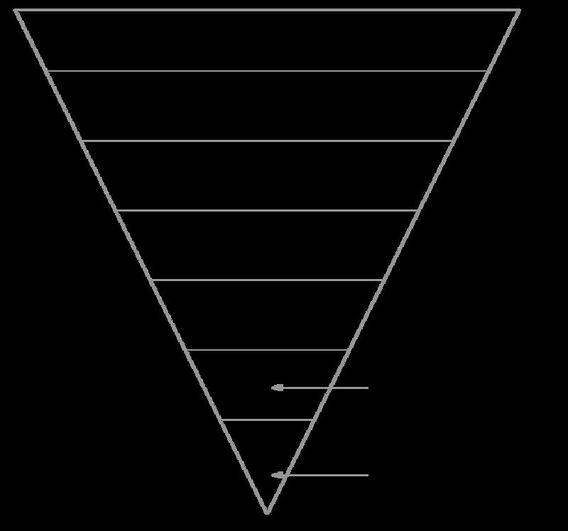 ITCSS Diagram