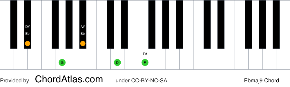 Piano chord chart for the E flat major ninth chord (Ebmaj9). The notes Eb, G, Bb, D and F are highlighted.