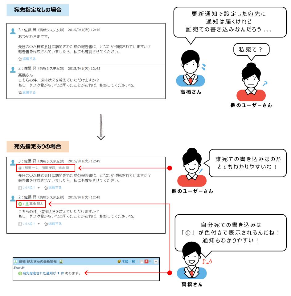 宛先指定機能のイメージ