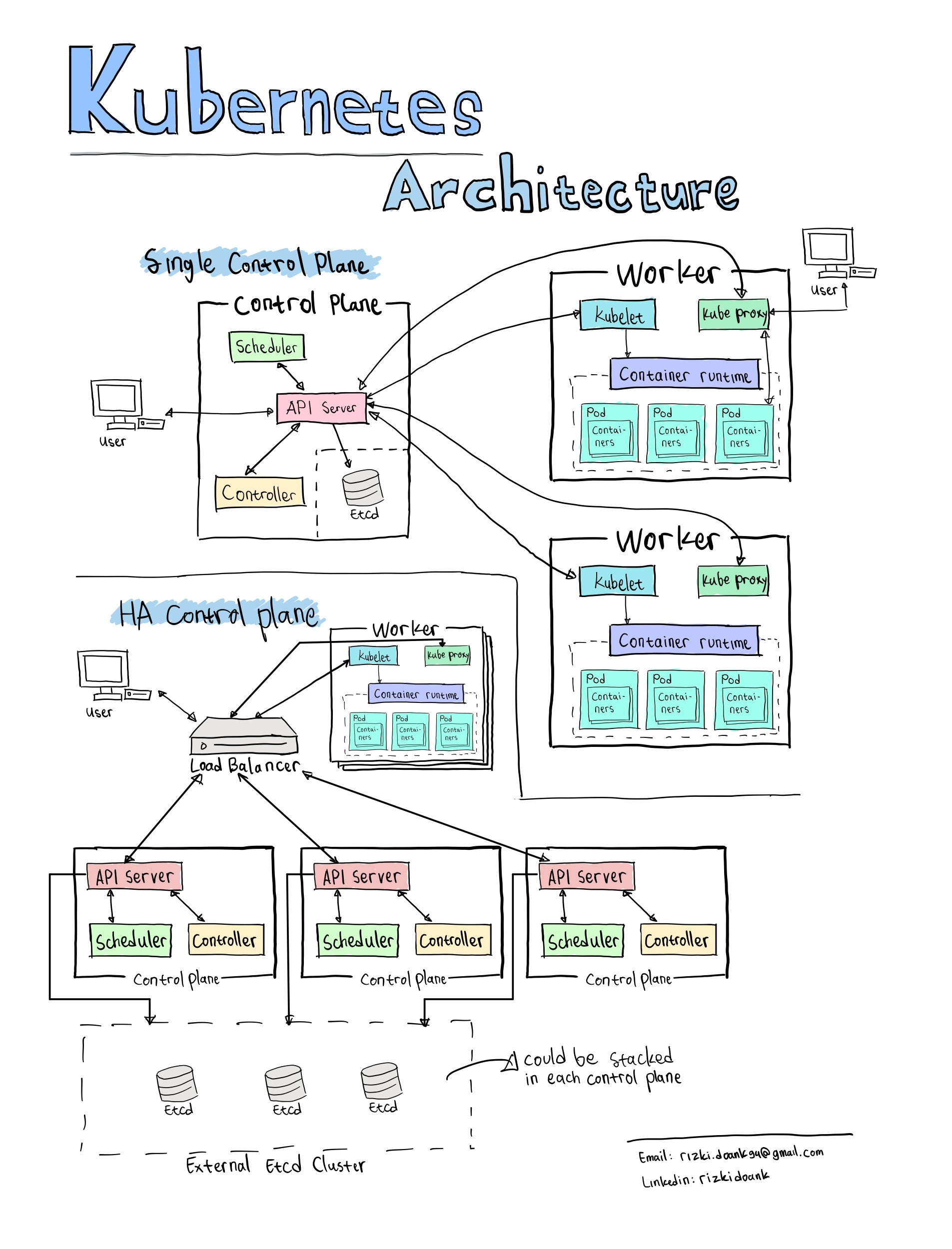 Kubernetes Architecture Overview